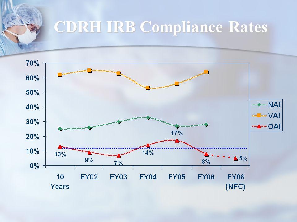 CDRH IRB Compliance Rates