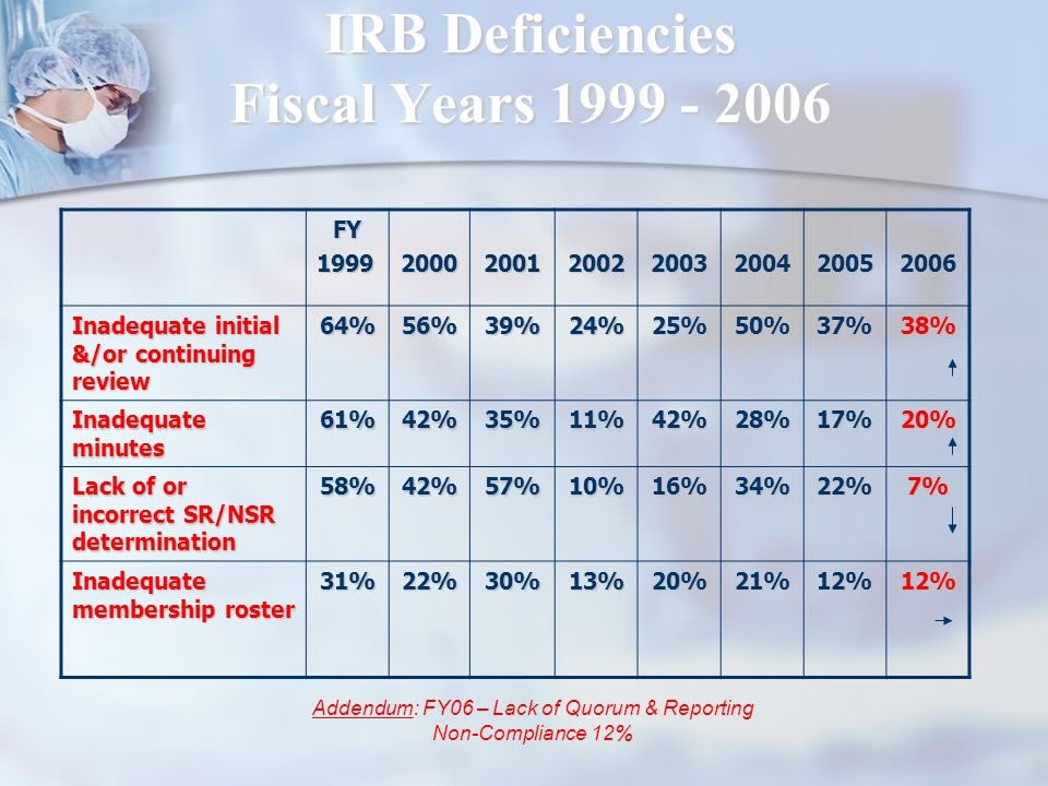 IRB Deficiencies Fiscal Years 1999 - 2006
