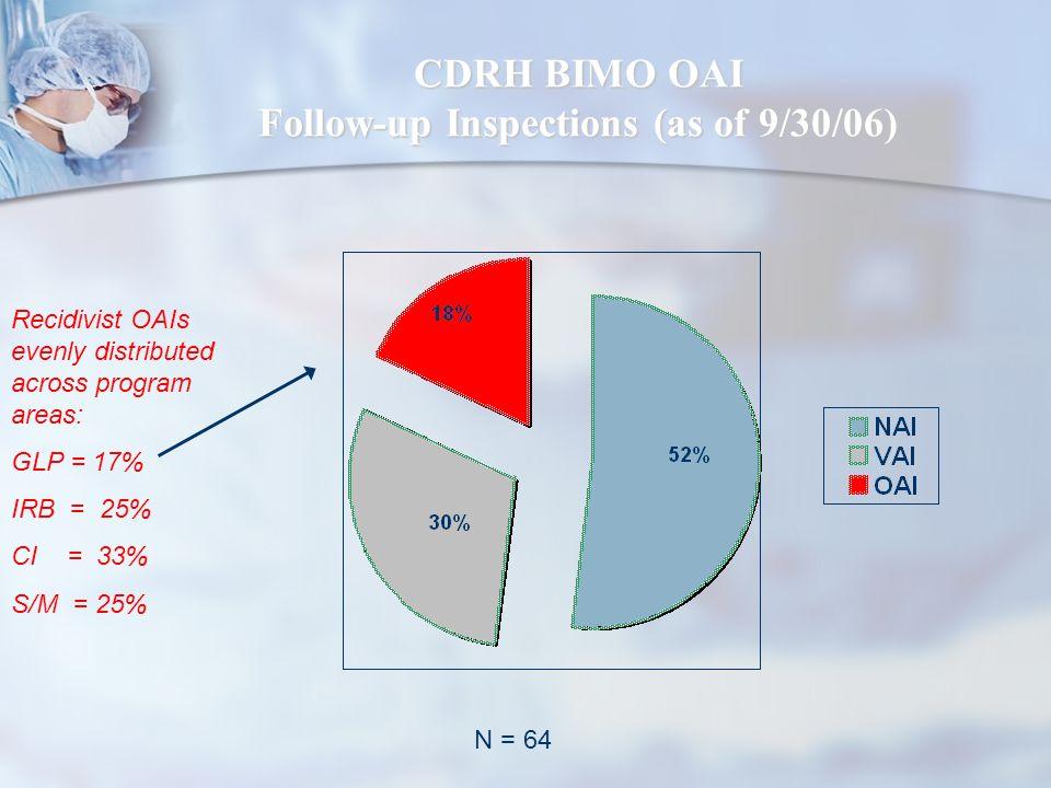 CDRH BIMO OAI Follow-up Inspections (as of 9/30/06)