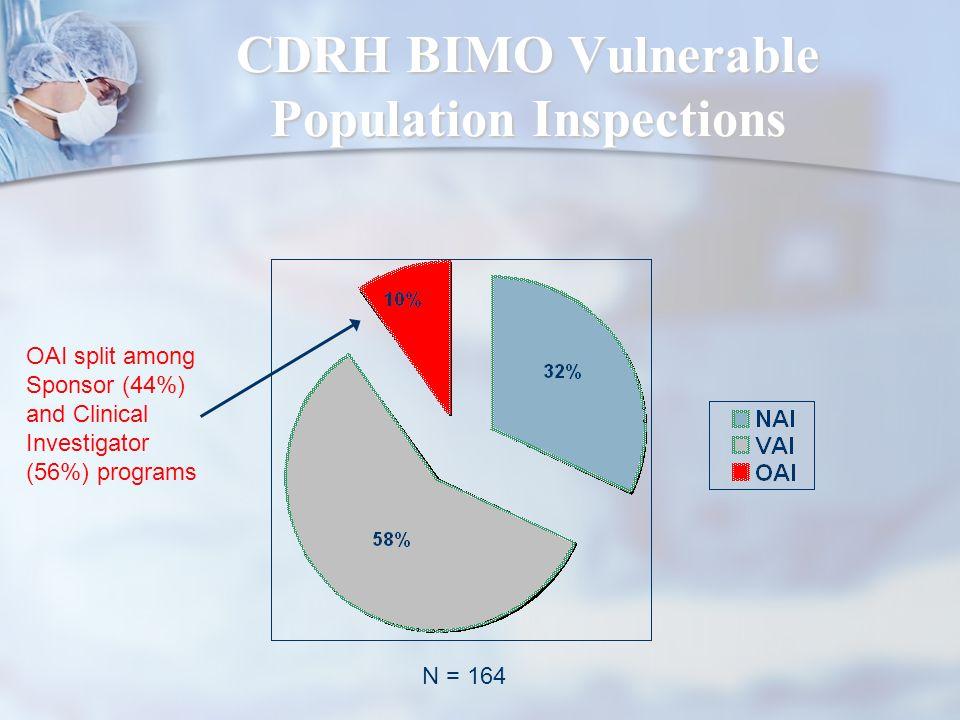 CDRH BIMO Vulnerable Population Inspections