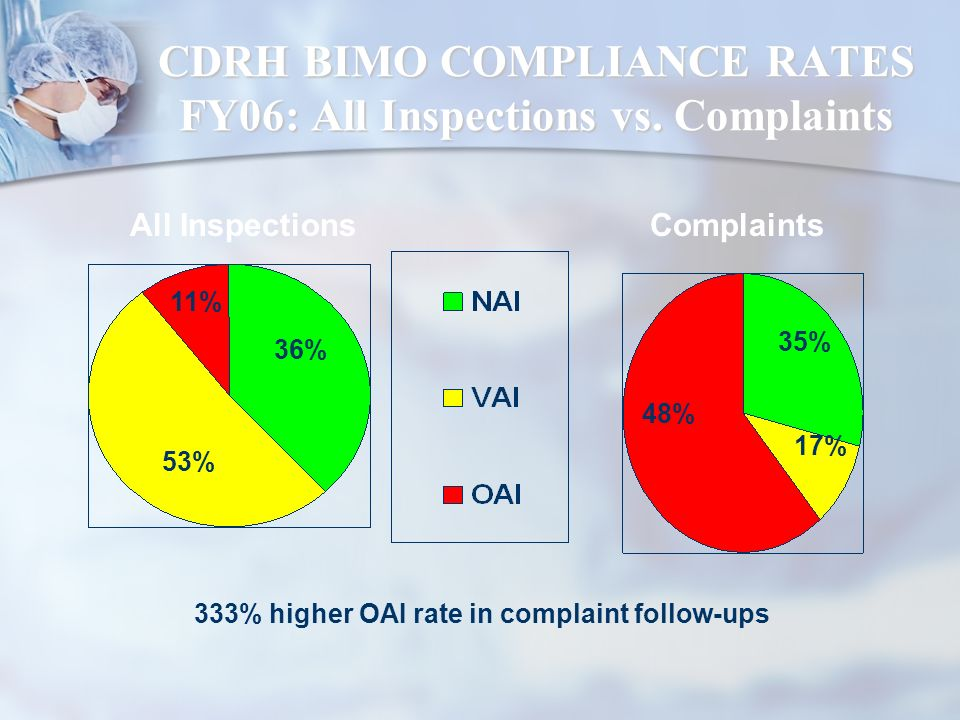 CDRH BIMO COMPLIANCE RATES FY06: All Inspections vs. Complaints
