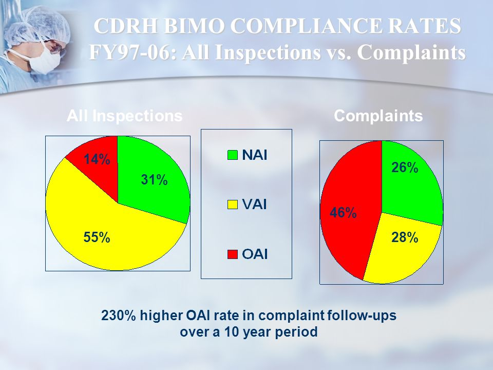 CDRH BIMO COMPLIANCE RATES FY97-06: All Inspections vs. Complaints
