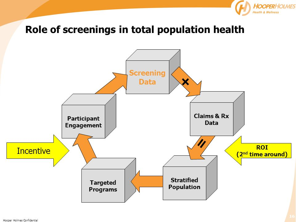 Role of screenings in total population health