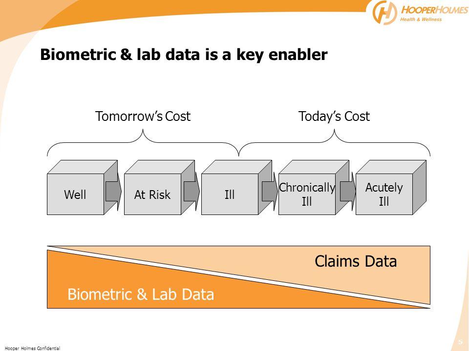 Biometric & lab data is a key enabler