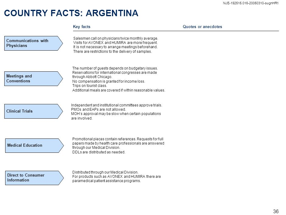 COUNTRY FACTS: ARGENTINA