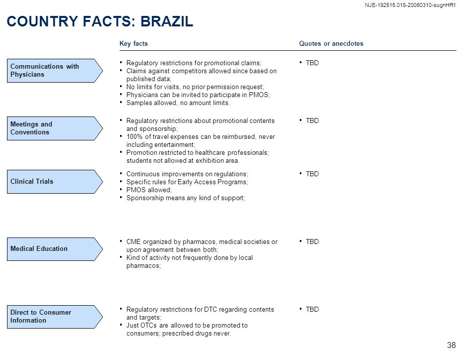 COUNTRY FACTS: BRAZIL Key facts Quotes or anecdotes