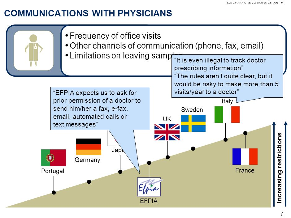 COMMUNICATIONS WITH PHYSICIANS