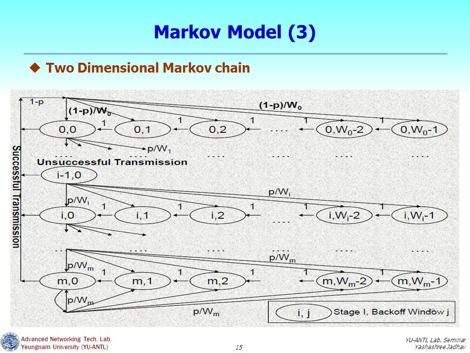 markov chain model 1 introduction to markov chain monte carlo charles j geyer 11 history despite a few notable uses of simulation of random processes in the pre-computer era.