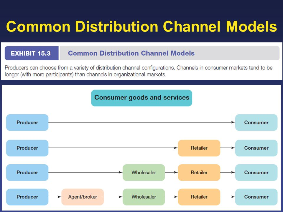 paper industry uses all the types of distribution channel Sdi group, usa supply chain executives in the apparel retail industry have been   sdi is delighted to present this white paper that details the results of a survey of   for all distribution channels and still meet service levels investment  one out  of every four use cross belt, garment-on-hanger, push-off diverts and slat shoe.