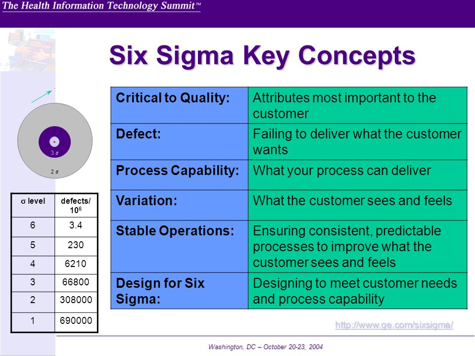 Six Sigma Key Concepts Critical to Quality: