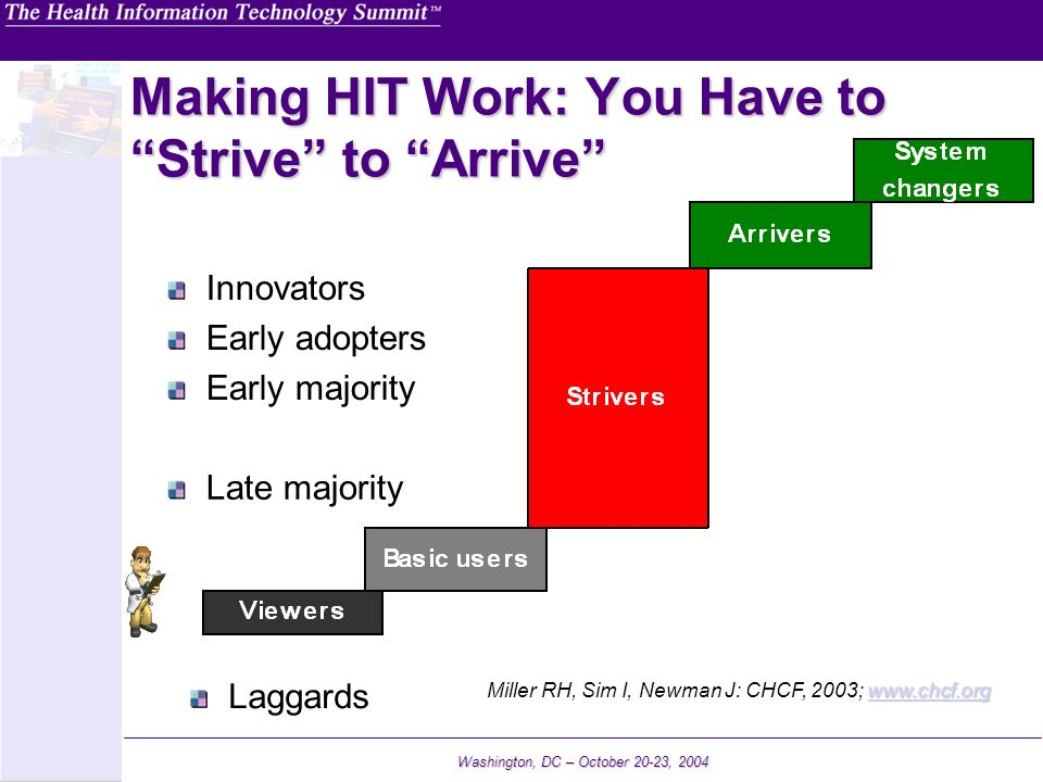 Making HIT Work: You Have to Strive to Arrive