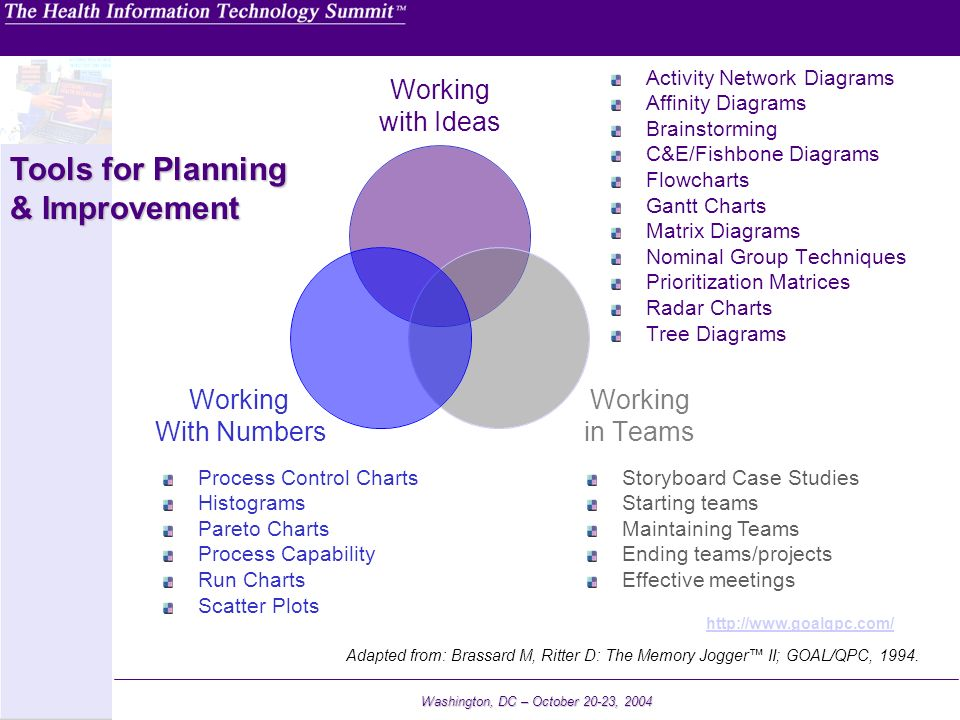 Tools for Planning & Improvement Activity Network Diagrams
