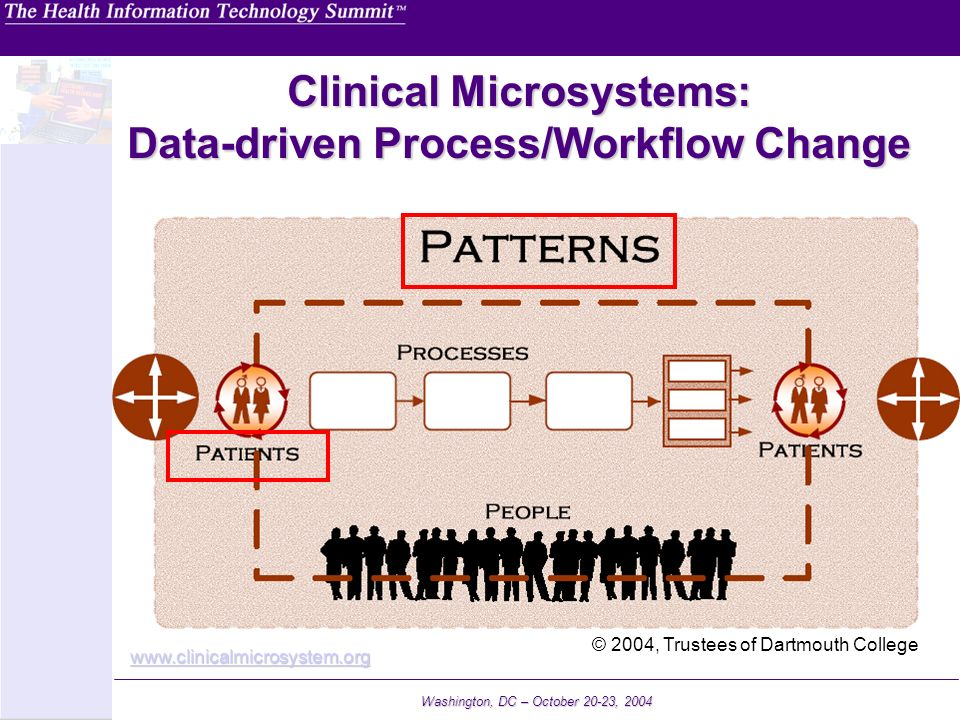 Clinical Microsystems: Data-driven Process/Workflow Change