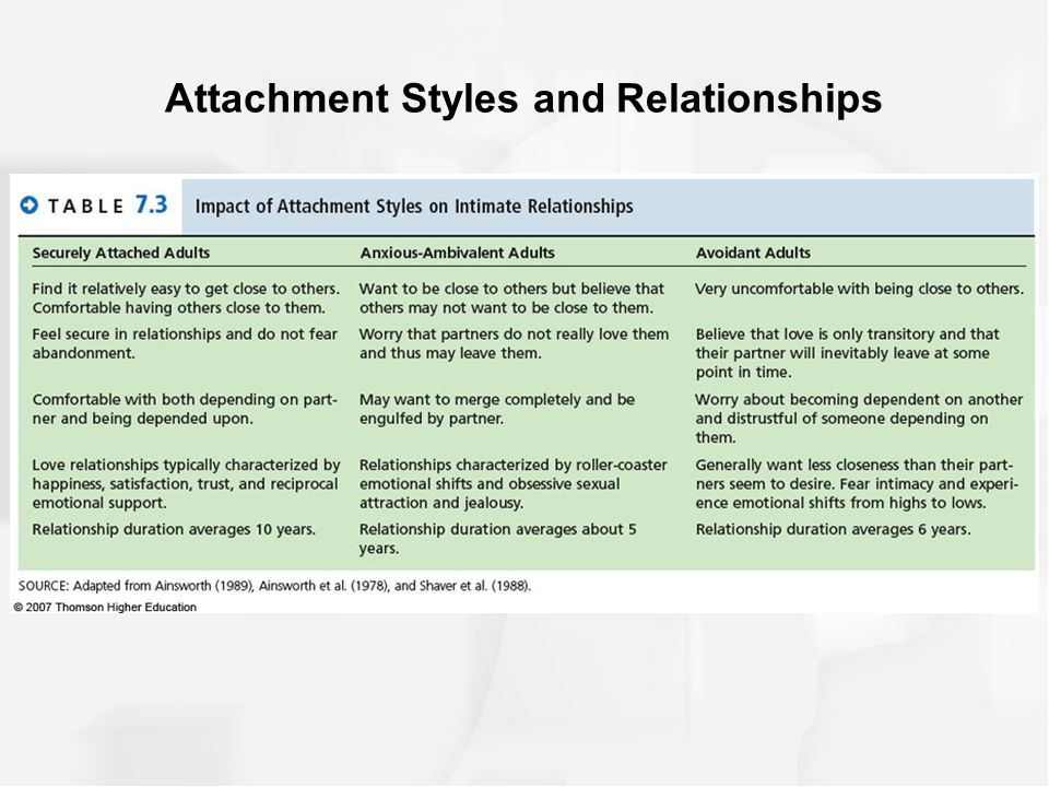 Attachment style and relationships paper Term paper Example