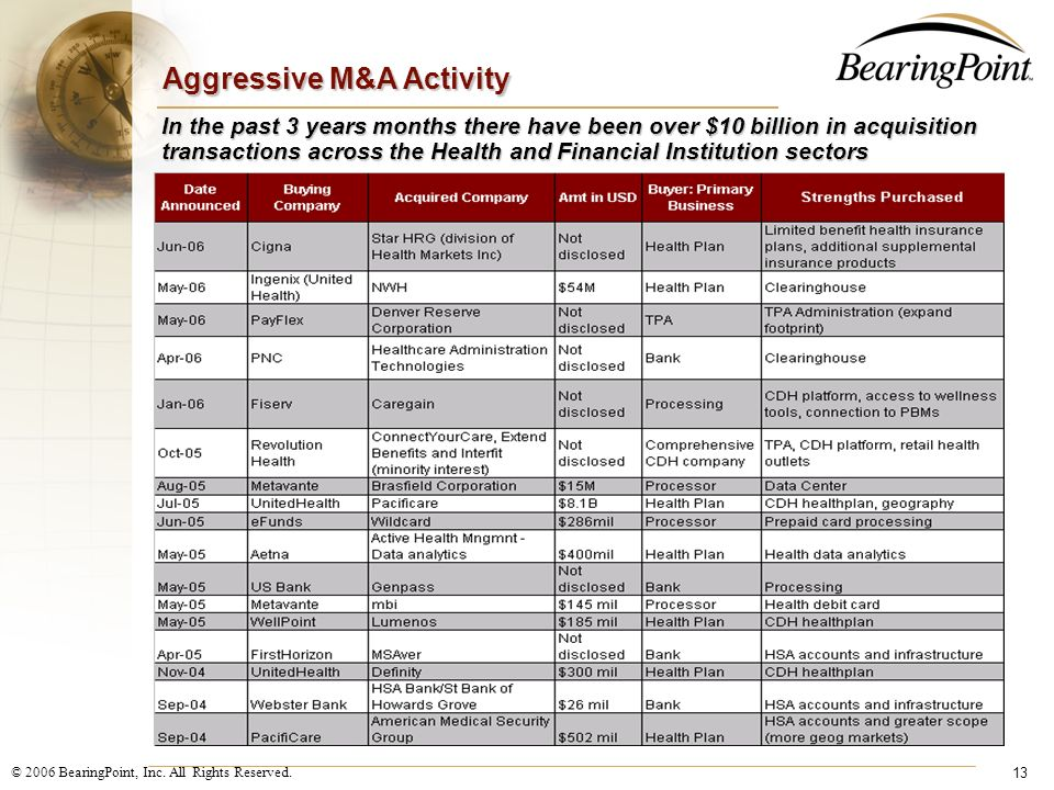 Aggressive M&A Activity
