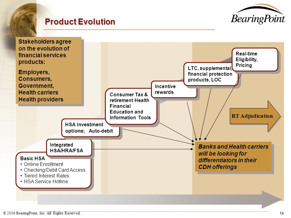 Product Evolution Stakeholders agree on the evolution of financial services products: