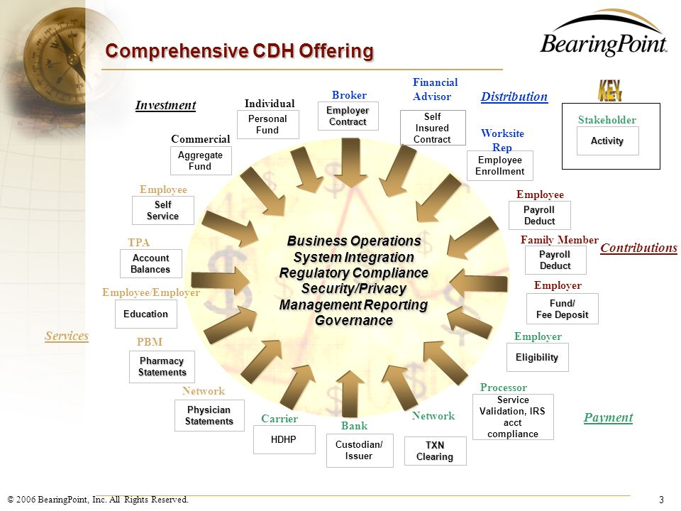 Comprehensive CDH Offering