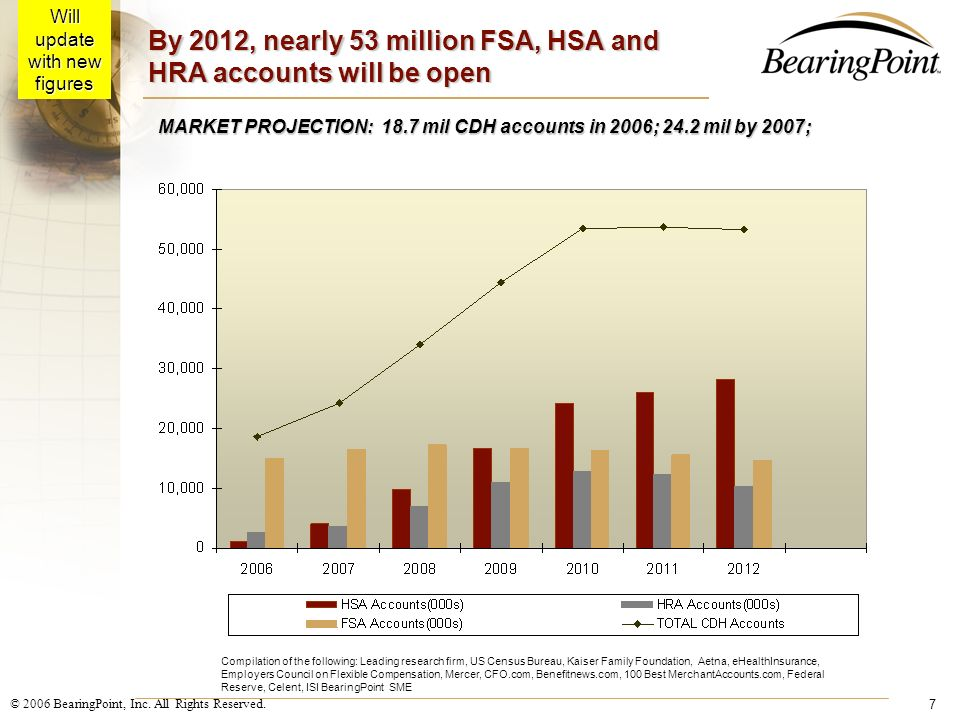 By 2012, nearly 53 million FSA, HSA and HRA accounts will be open