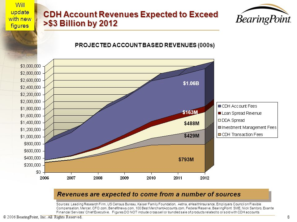 CDH Account Revenues Expected to Exceed >$3 Billion by 2012