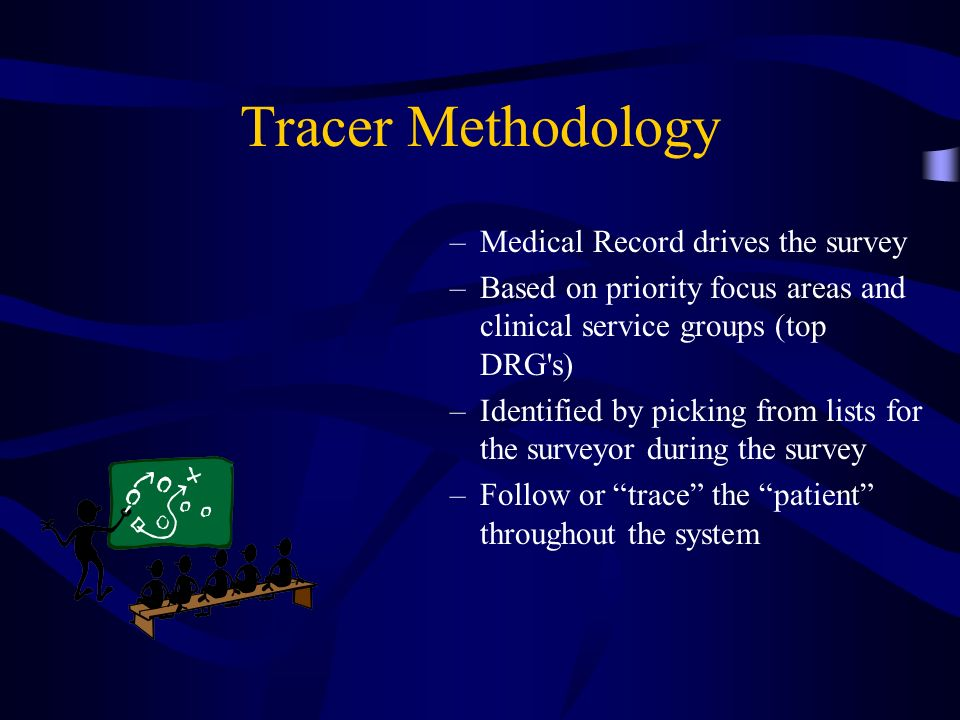 Tracer Methodology Medical Record drives the survey
