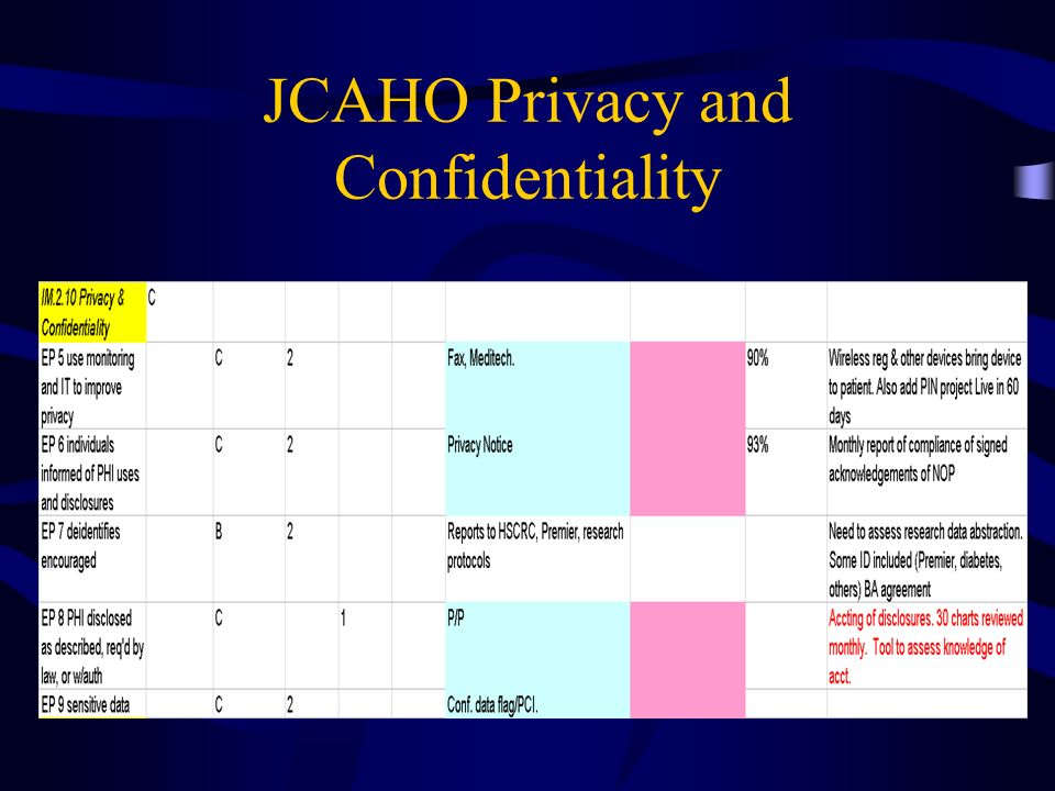JCAHO Privacy and Confidentiality