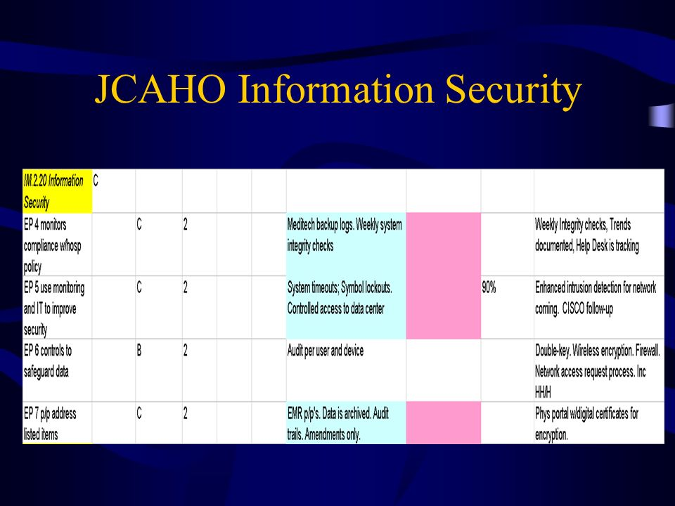 JCAHO Information Security