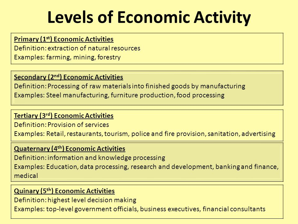 Meaning Of Quaternary Economic Activity