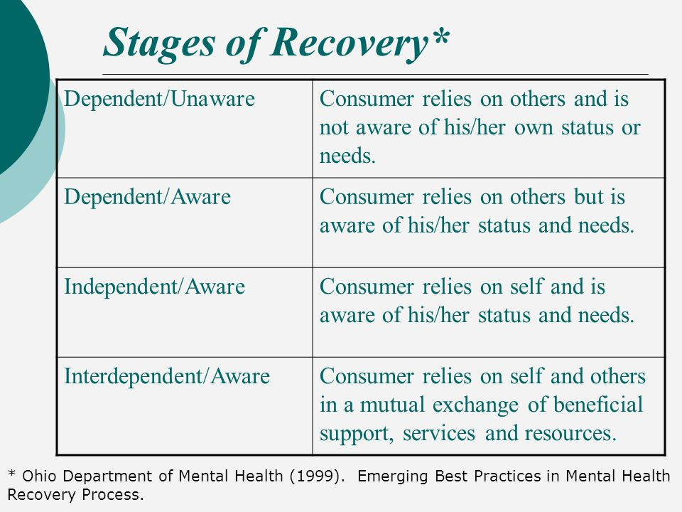 the role of the family in mental health recovery 115 family members of people with mental illness need adequate  1127  submissions also emphasised the importance of recovery focussed training and .