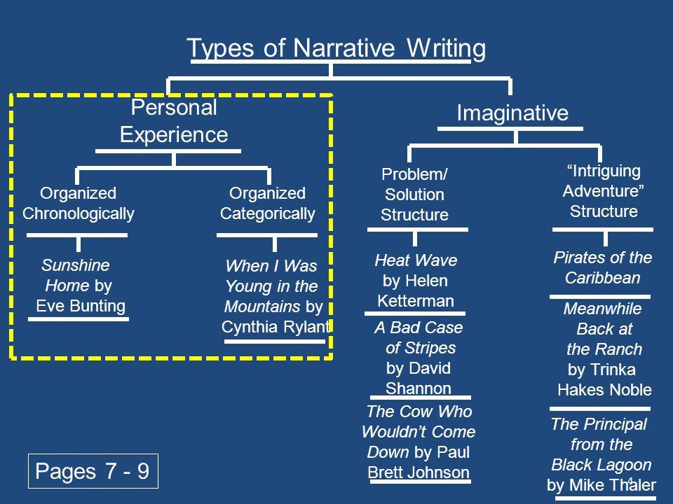 Types of narrative essay - www.kenscio.com