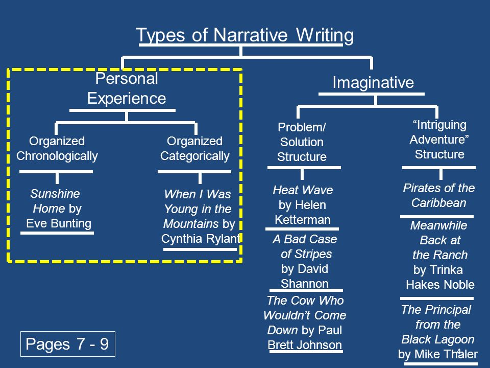 kinds of narratives Then attempt to define narratives as special kinds of action descriptions  not  exclusively refer to literary kinds of narrative, such as manifested.
