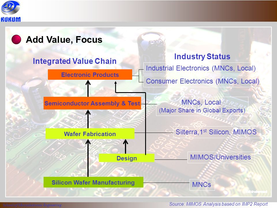 Semiconductor Industry Test : Semiconductor industry value chain best