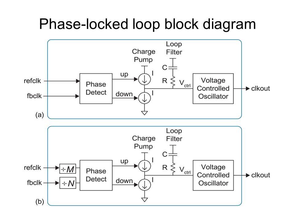 phase locked loop block diagram with explanation by premananda b s design of vlsi systems by premananda b