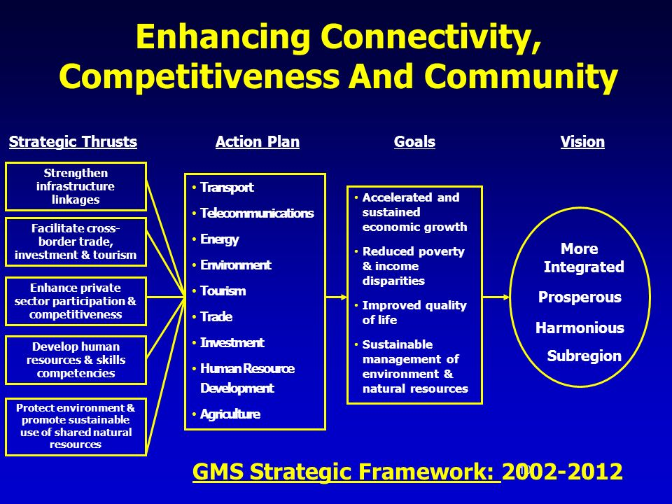 Enhancing Connectivity, Competitiveness And Community