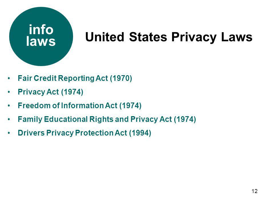 info laws United States Privacy Laws Fair Credit Reporting Act (1970)