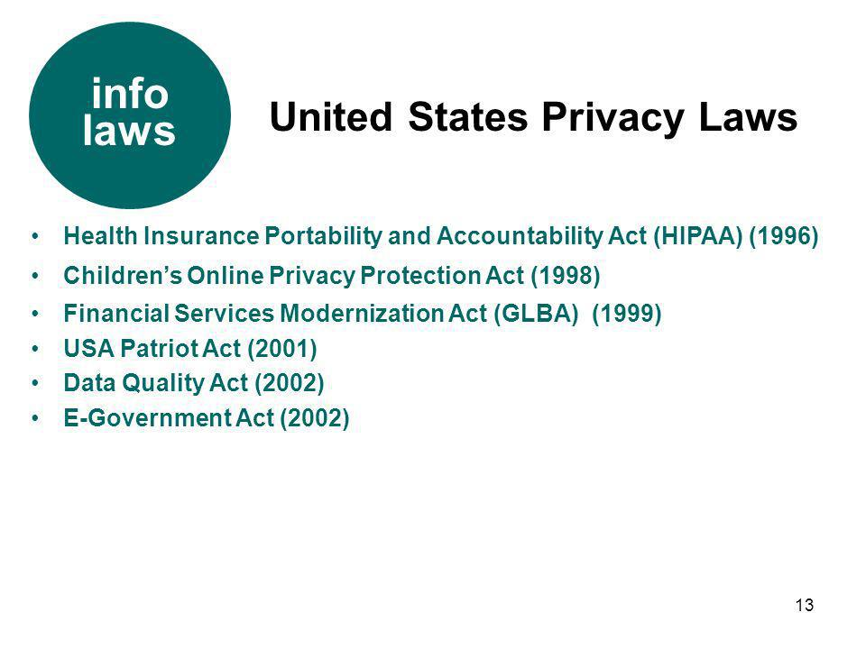 info laws United States Privacy Laws
