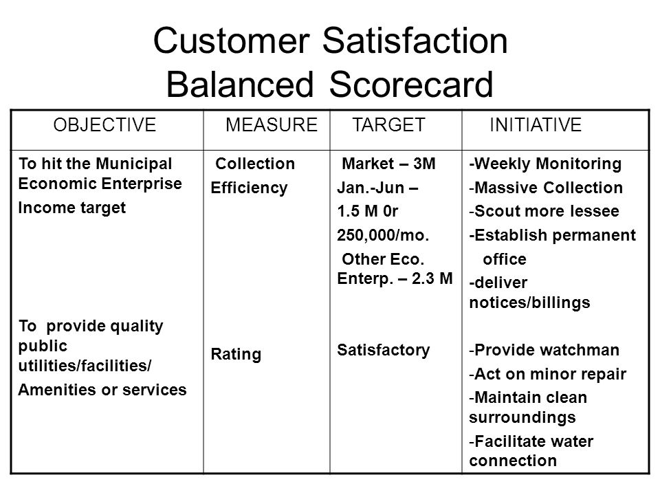 3m balanced scorecard The balanced scorecard is a framework for designing a set of measures for activities chosen by you as being the key drivers of your business by having four distinct perspectives (financial, customer, internal process and innovation and learning) it promotes a more holistic view of the business.