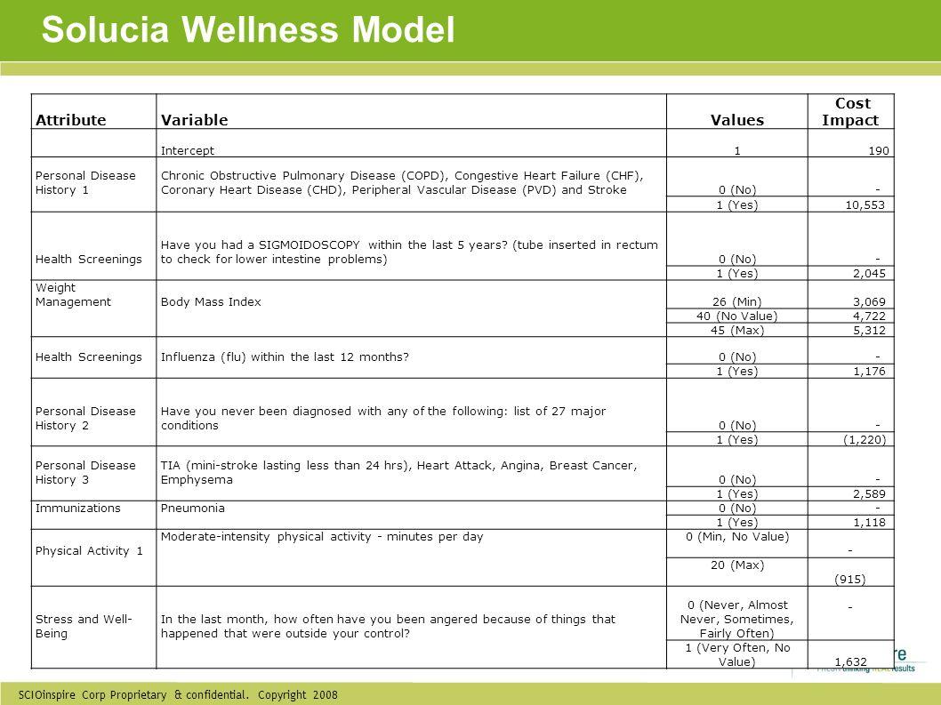 Solucia Wellness Model