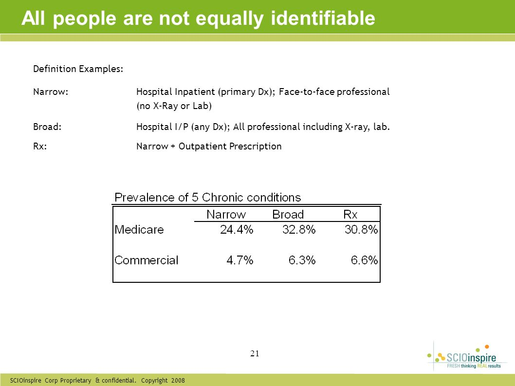 All people are not equally identifiable