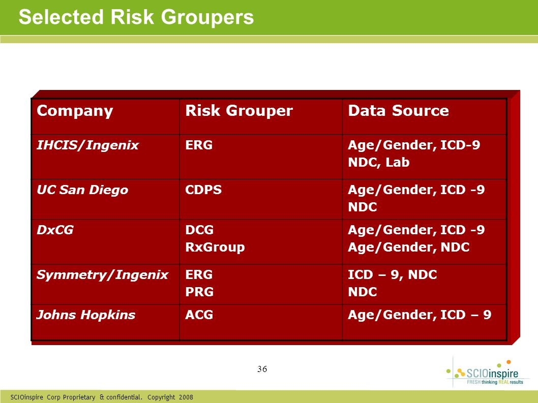 Selected Risk Groupers