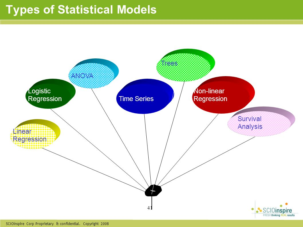 Types of Statistical Models