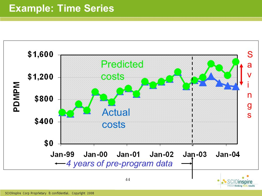 Example: Time Series Predicted costs Actual costs Savings