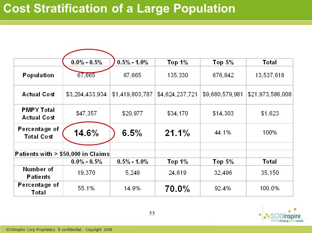 Cost Stratification of a Large Population