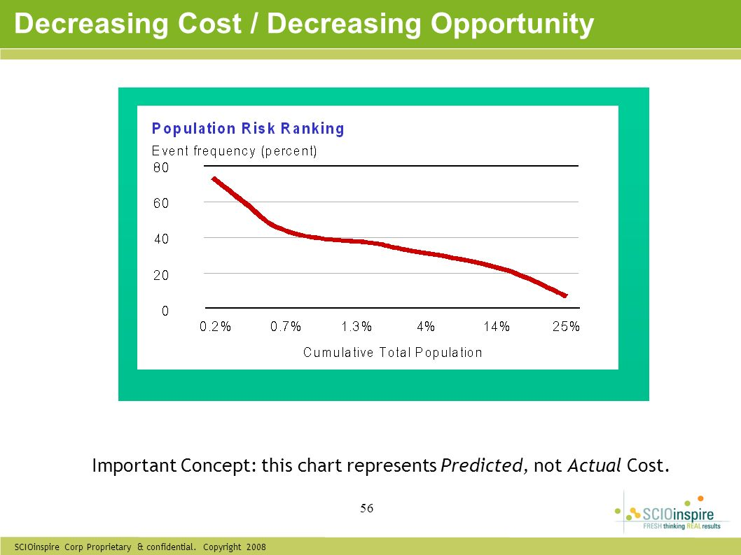 Decreasing Cost / Decreasing Opportunity