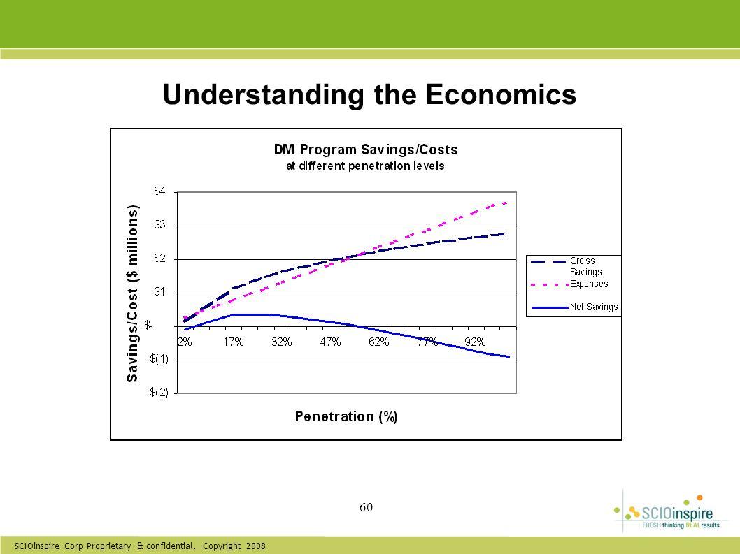 Understanding the Economics