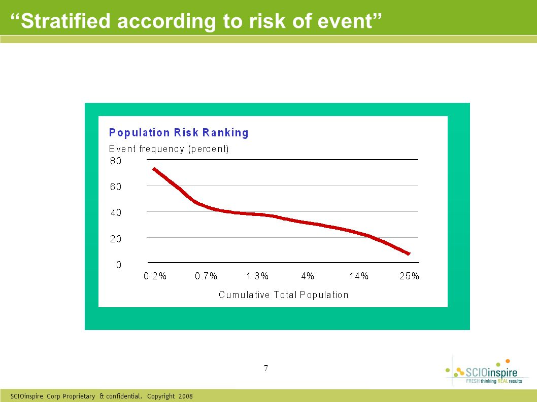 Stratified according to risk of event