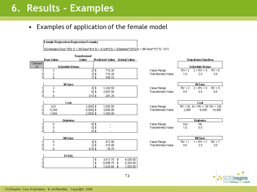 6. Results - Examples Examples of application of the female model