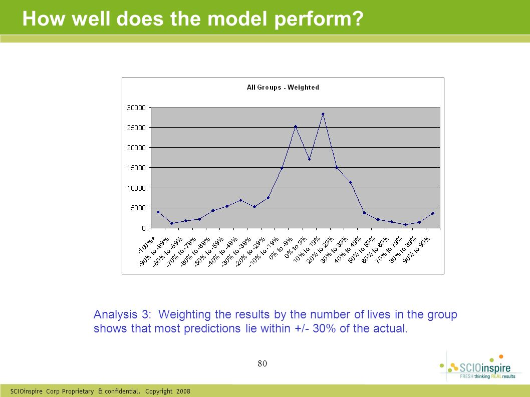 How well does the model perform
