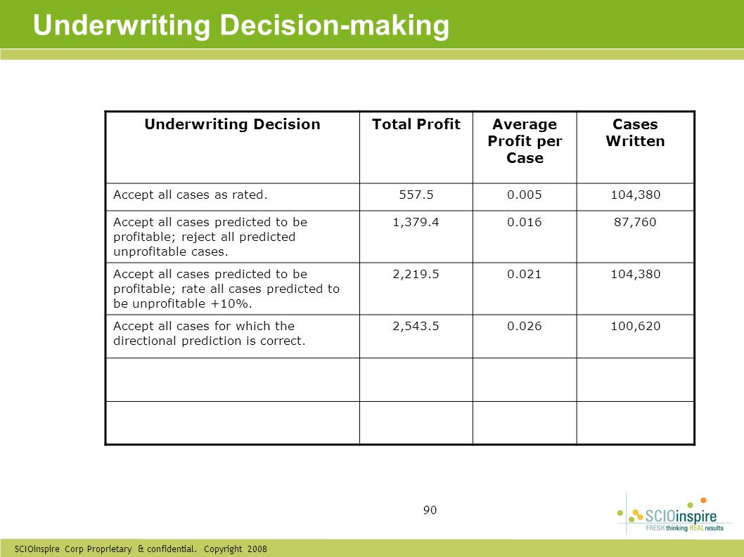 Underwriting Decision-making