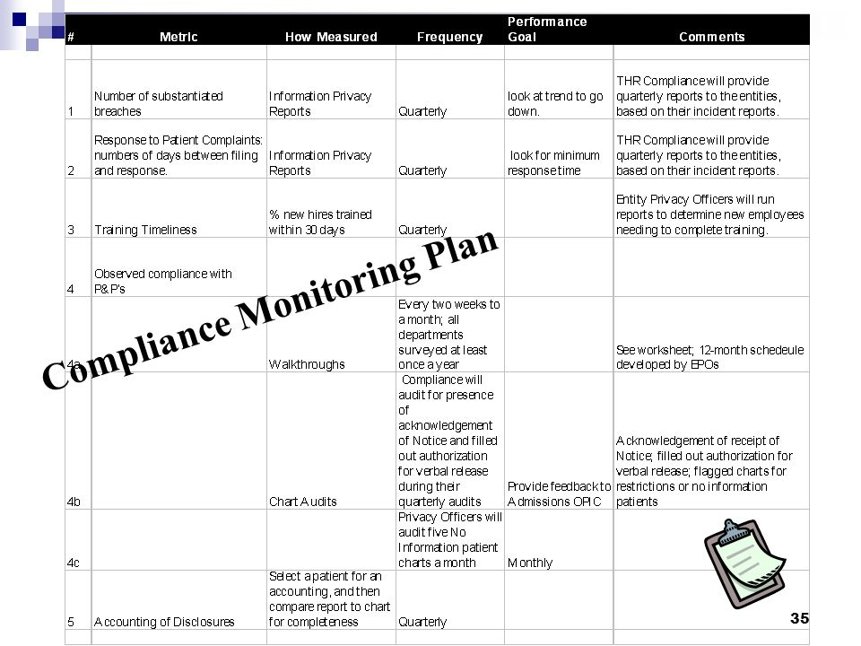 Compliance Monitoring Plan