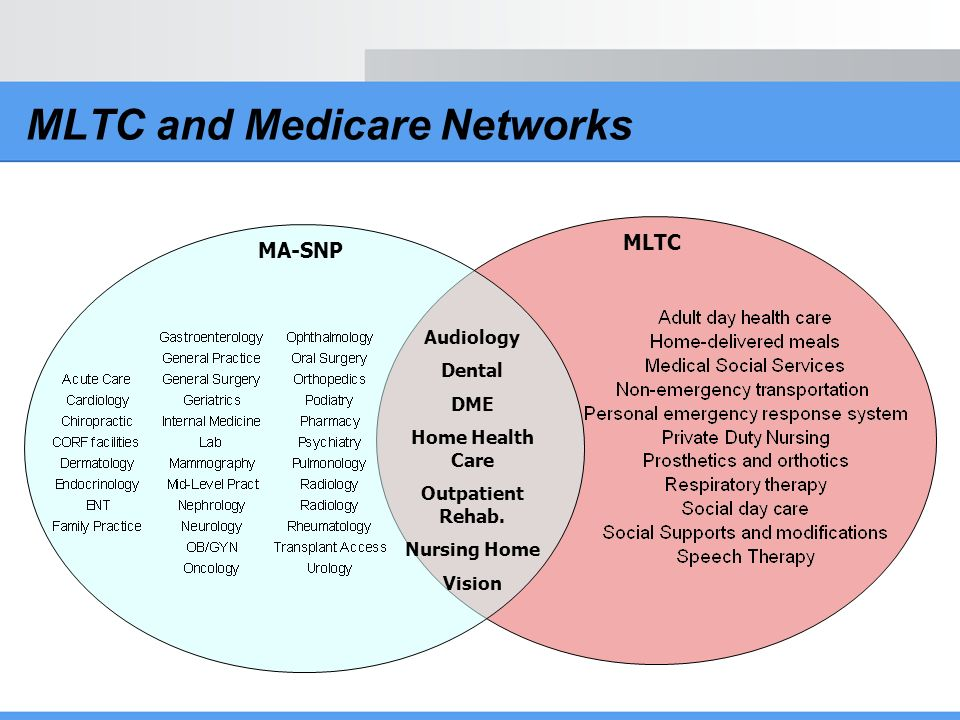 MLTC and Medicare Networks